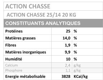 Analytique Action chasse